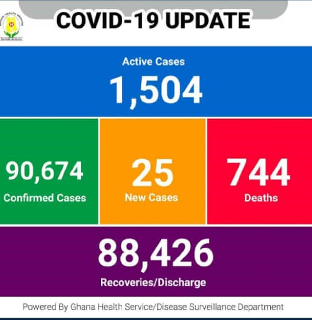 Covid-19: Ghana's active cases drop to 25, over half a million vaccines administered