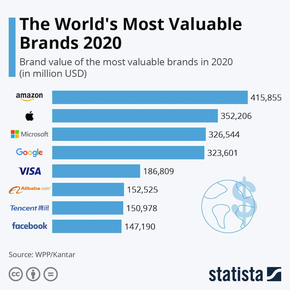 2020: Facebook, Apple and 6 others ranked as the most valuable brands