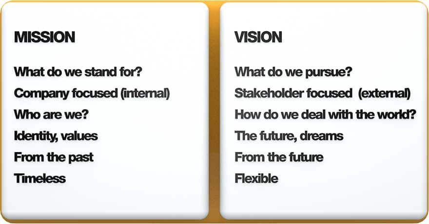 5 difference between vision and mission difference between vision and mission with example vision and mission statements of companies vision and mission of school