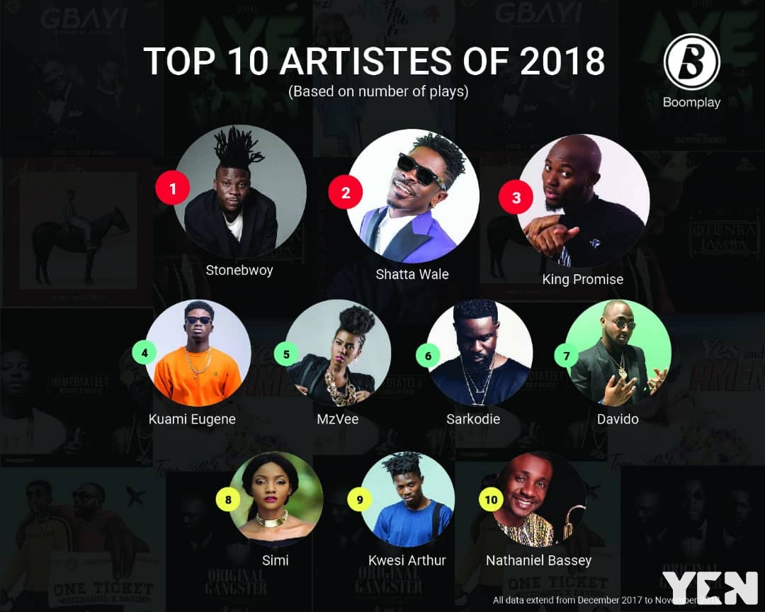 Boomplay releases list of most listened to artistes on the service for 2018